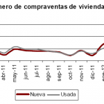 Menos descensos en la venta de viviendas en abril de 2012