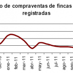 La venta de viviendas baja un 25,3% en diciembre de 2011