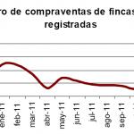 Descensos anuales en la compraventa de vivienda en enero de 2012