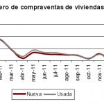 Caída en la compraventa de vivienda en febrero de 2012