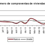 Se atenúan los descensos en la compraventa de vivienda