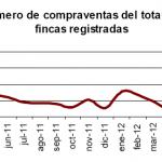 Malas cifras sobre el número de viviendas transmitidas en junio 2012