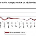 Se venden menos casas en marzo 2012