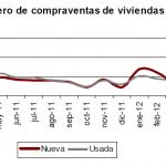 Bajan las viviendas vendidas al año pero suben mensualmente en mayo de 2012