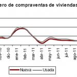 Siguen los descensos en la compraventa de viviendas en noviembre 2011