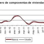 Descensos más moderados en la compraventa de viviendas en octubre 2011