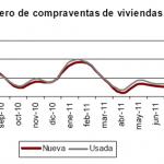 Cae menos la compraventa de viviendas en septiembre 2011