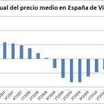 Cae el Precio Medio de la Vivienda en España en el 1T de 2012