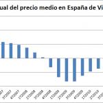 Sigue descendiendo el Precio Medio de la Vivienda en España en el 2T de 2012