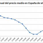 Cae el precio medio de la vivienda 3T 2011 según Fomento