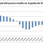 Desciende el 9,5% el Precio Medio de la Vivienda en España en el 3T de 2012