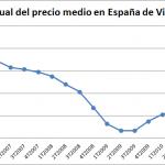 Descenso del Precio Medio de la Vivienda en España en el 4T de 2011