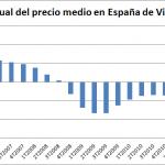 Se incrementan los descensos en el Precio Medio de la Vivienda en España en el 4T de 2012