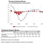Avance PIB primer trimestre 2012