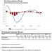 Avance PIB Segundo Trimestre de 2012