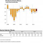 Avance PIB Tercer Trimestre de 2012