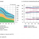El valor medio tasado de las viviendas se sitúa en 180.000 €, un 10% menos que el año pasado