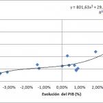 Relación entre el PIB y el Precio de la Vivienda