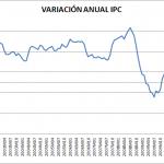 Variación IPC e IPCA diciembre 2011