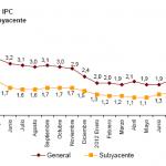 Variación IPC e IPCA diciembre 2012