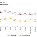 Variación IPC e IPCA enero 2012