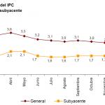 Variación IPC e IPCA febrero 2012