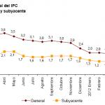 Variación IPC e IPCA junio 2012