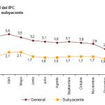 Variación IPC e IPCA marzo 2012