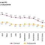 Variación IPC e IPCA mayo 2012