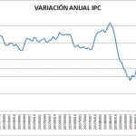 Variación IPC e IPCA octubre 2011