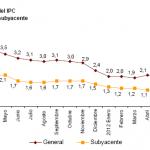 Variación IPC e IPCA septiembre 2012