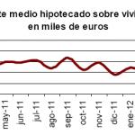 Las viviendas hipotecadas en abril de 2012 siguen cayendo