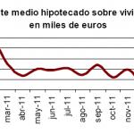 Caída del 47,1% en el número de viviendas hipotecas en febrero 2012