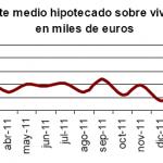 Siguen los descensos en el número de viviendas hipotecadas durante marzo 2012