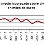 Caen un 30,5% las viviendas hipotecadas en mayo de 2012