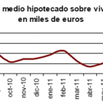 Descenso en agosto del número de viviendas hipotecadas