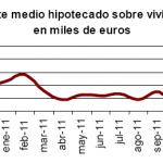Desciende el número de viviendas hipotecas en diciembre 2011