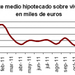 Descenso del número de viviendas hipotecadas en enero de 2012