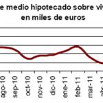 Aumenta el descenso en julio del número de viviendas hipotecadas