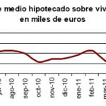 Fuerte descenso en junio del número de viviendas hipotecadas