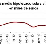 Cae el importe y el número de hipotecas de vivienda en marzo 2011