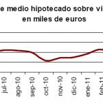 Menor descenso en mayo del número de viviendas hipotecadas