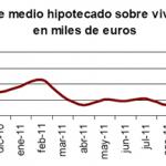 Menos número de vivienda hipotecas en noviembre de 2011