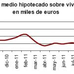 Continúan los descensos del número de viviendas hipotecadas en octubre 2011