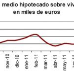 El número de viviendas hipotecadas descienden en septiembre