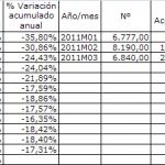 Caen los visados de obra nueva hasta marzo de 2011
