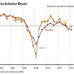 Evolución del PIB en el Primer trimestre de 2012
