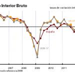Evolución del PIB en el Segundo trimestre de 2012