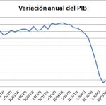 Evolución del PIB en el Tercer Trimestre de 2011