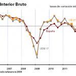 Evolución del PIB en el Cuarto trimestre de 2012 y el Precio de la Vivienda